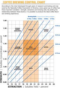 Coffee-Control-Chart-SCAA-English