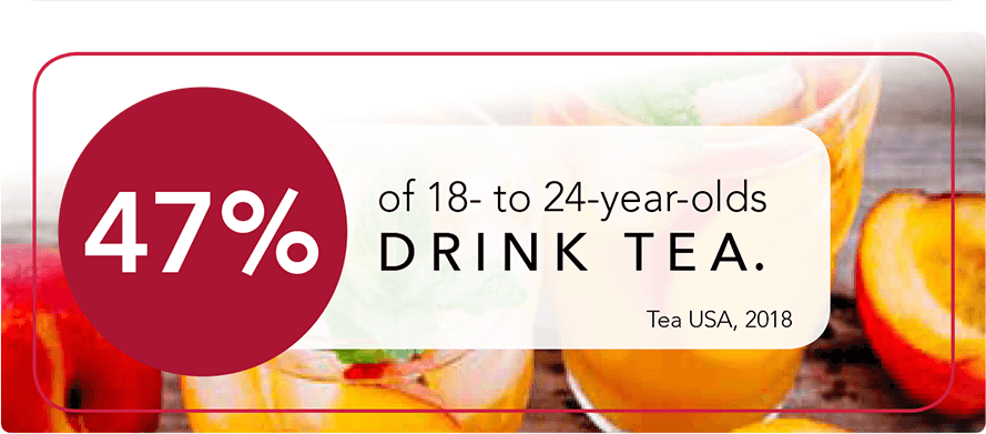 47% of 18- to 24-year-olds DRINK TEA