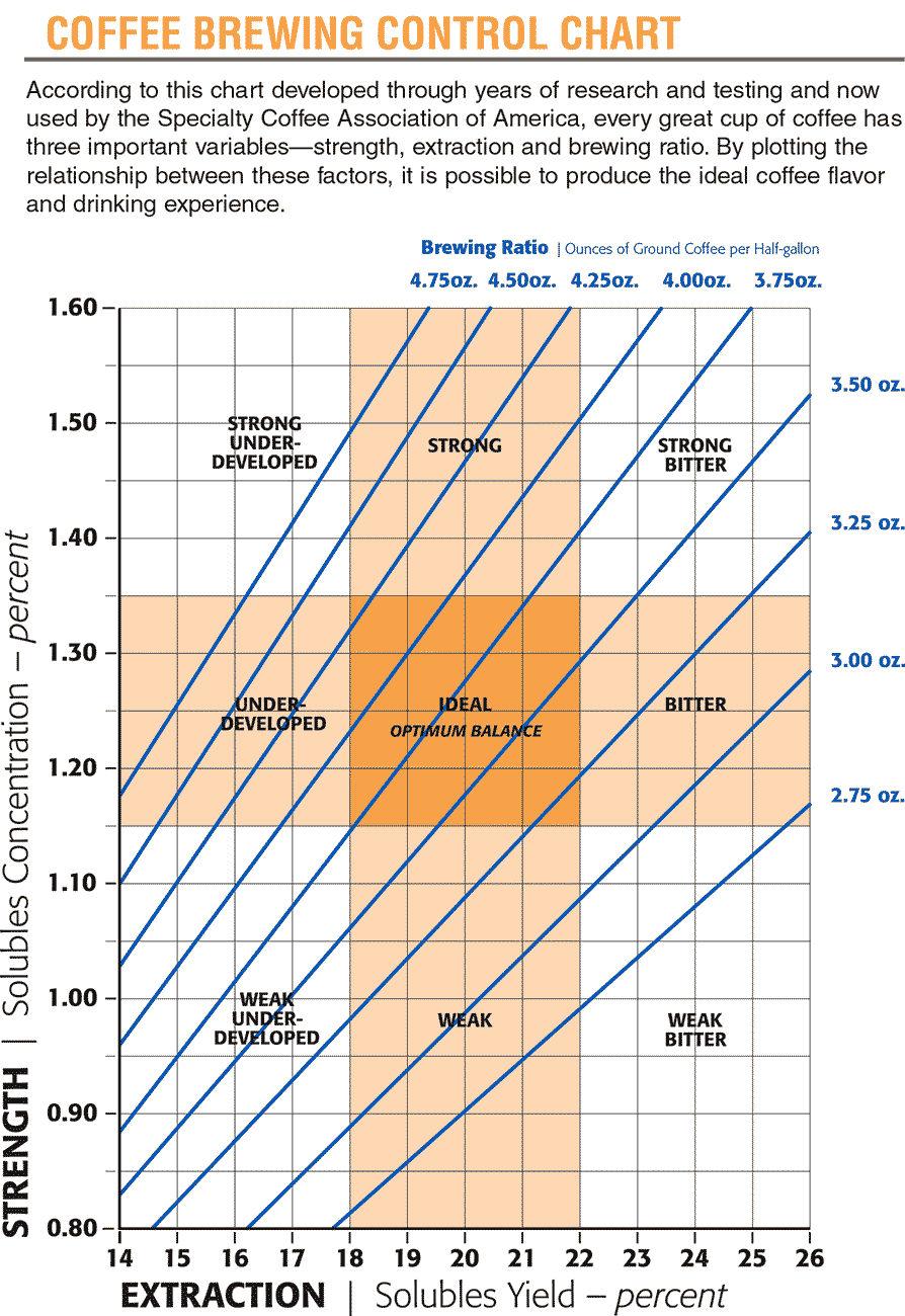 Coffee Brewing Chart